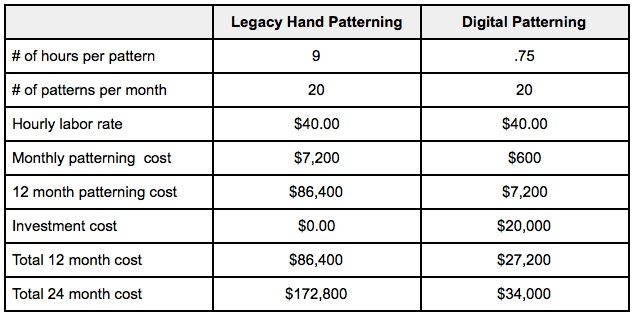 ROI for Digital Patterning Chart 1