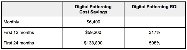 Digital Patterning ROI Chart