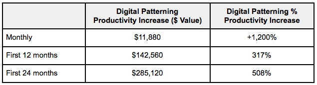 Digital Patterning ROI chart 4