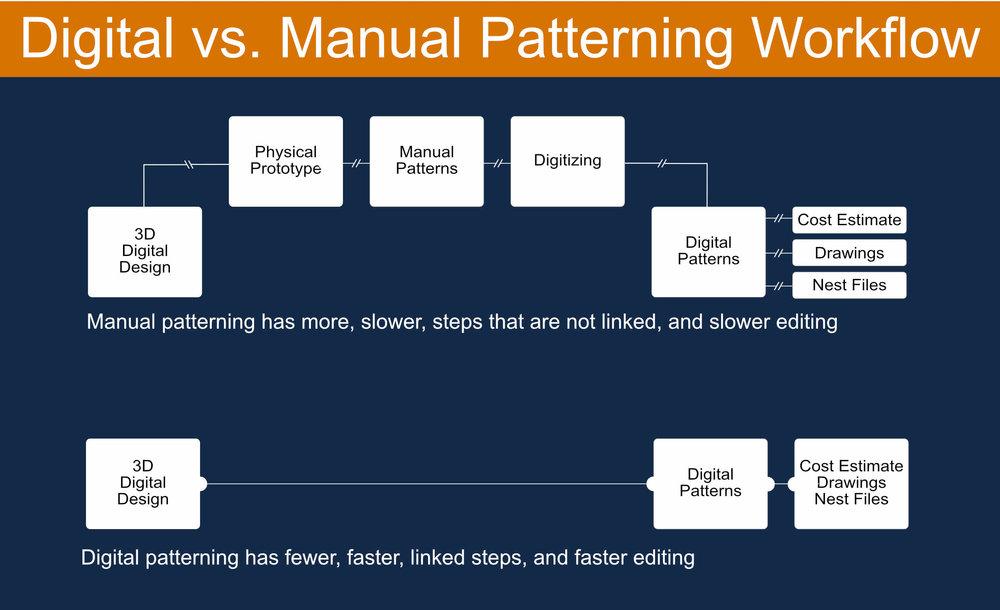 digital vs manual patterning.jpg