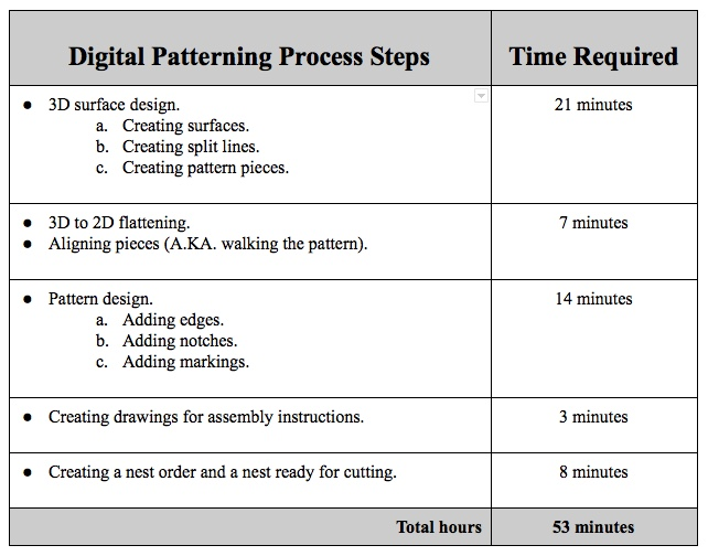 Digital Patterning Process Steps.jpeg