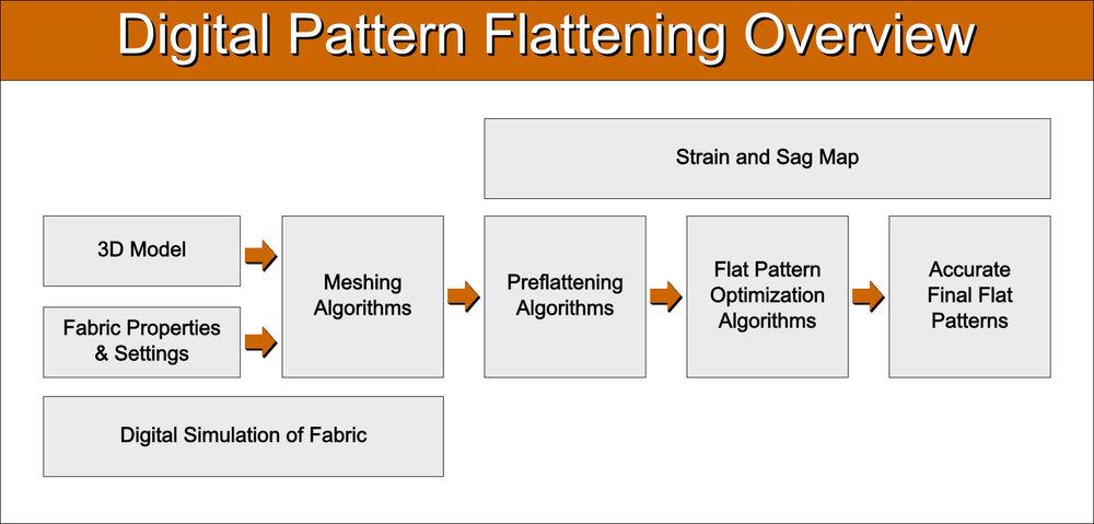 Digital pattern flattening overview.jpg