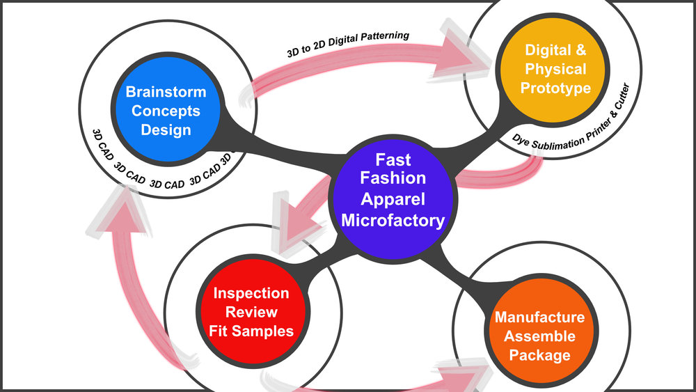 Apparel microfactory design.jpg