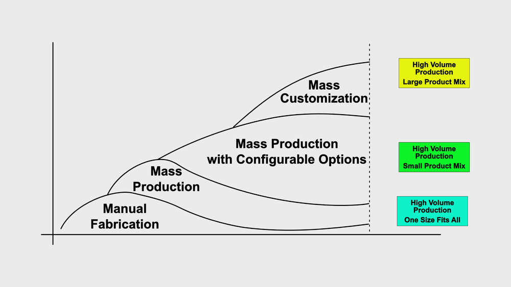 Mass customization will soon be the only way to compete in some industries.