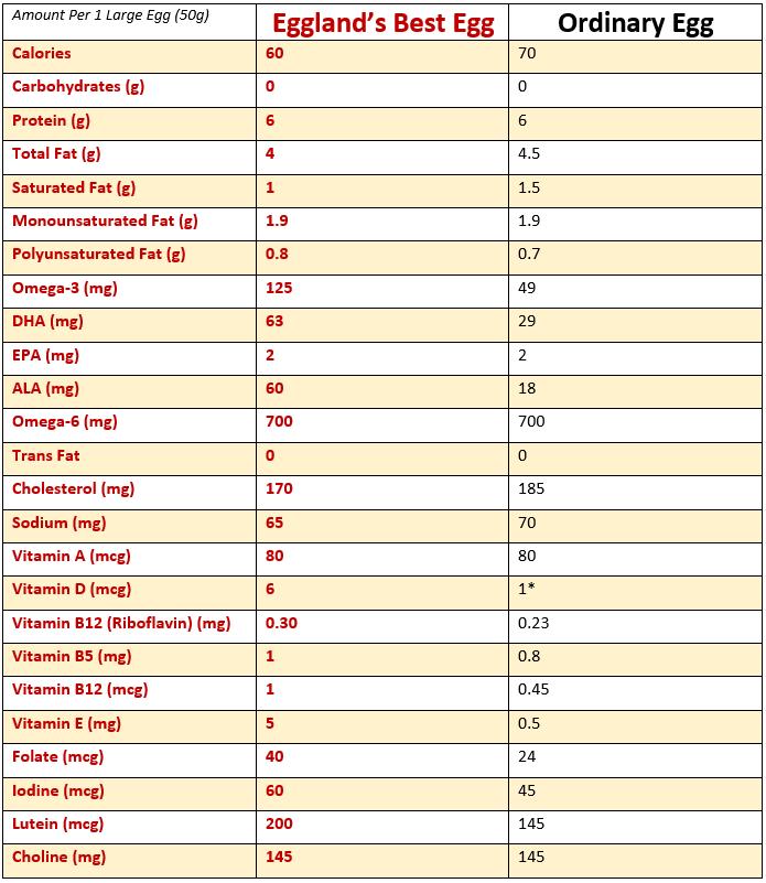 eb-nutrition-comparison.png