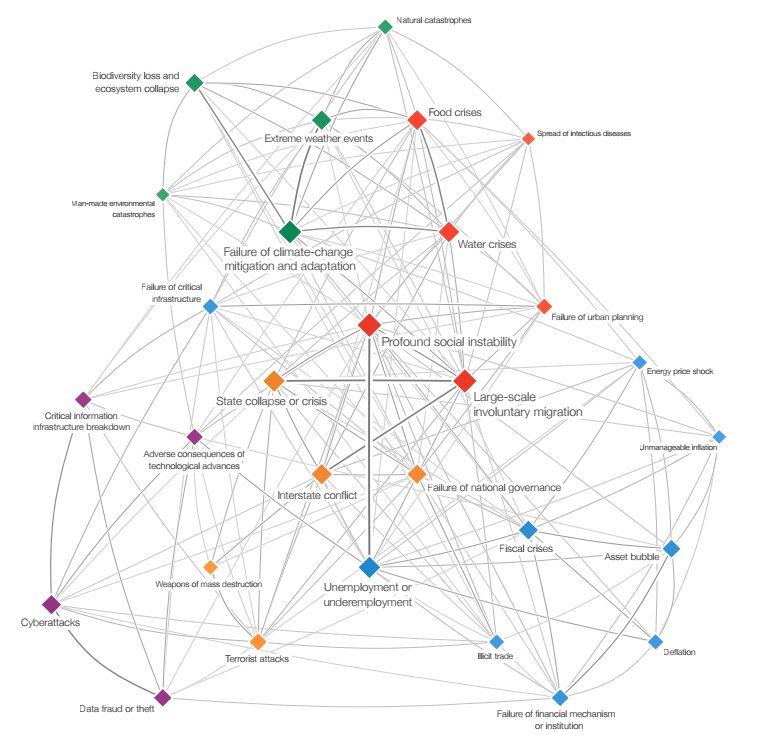 Global Risks Interconnections map from the World Economic Forum's 2016 Global Risk Report, showcasing the prominance of environmental issues among global risk factors.