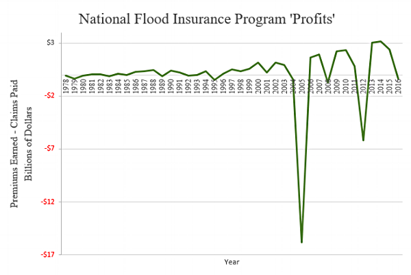 Premiums collected by the National Flood Insurance Program minus claims paid out by year ( FEMA ). Hurricane Katrina (2005) and Hurricane Sandy (2012) are clearly visible.