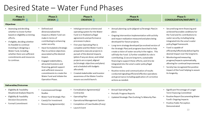 TNC's water funds project cycle  involves 5 phases: feasibility, design, creation, operation, and maturity.
