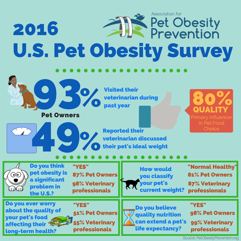 2016 US Pet Obesity Infographic 2.png