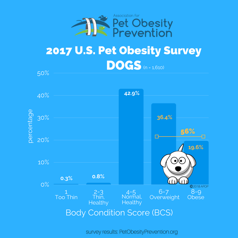 2017 U.S. Dog Obesity Graph.png