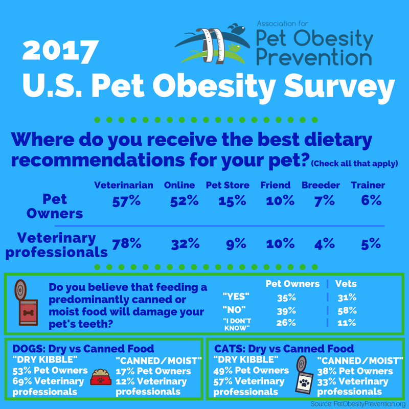 2017 US Pet Obesity Owner Survey Infographic 2.png