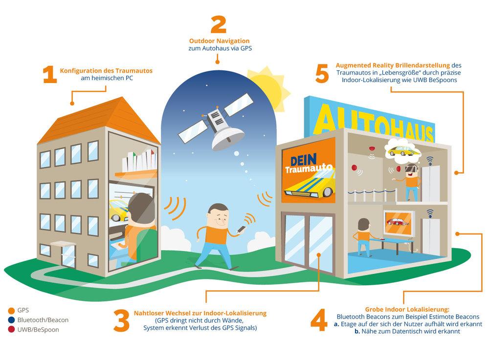 Infografik über SysPlace von Elisabeth Deim