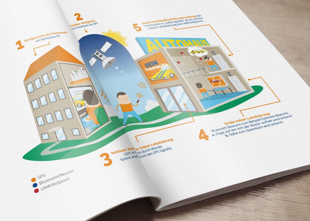 Infografik über SysPlace von Elisabeth Deimim 3m5 Kundenmagazin