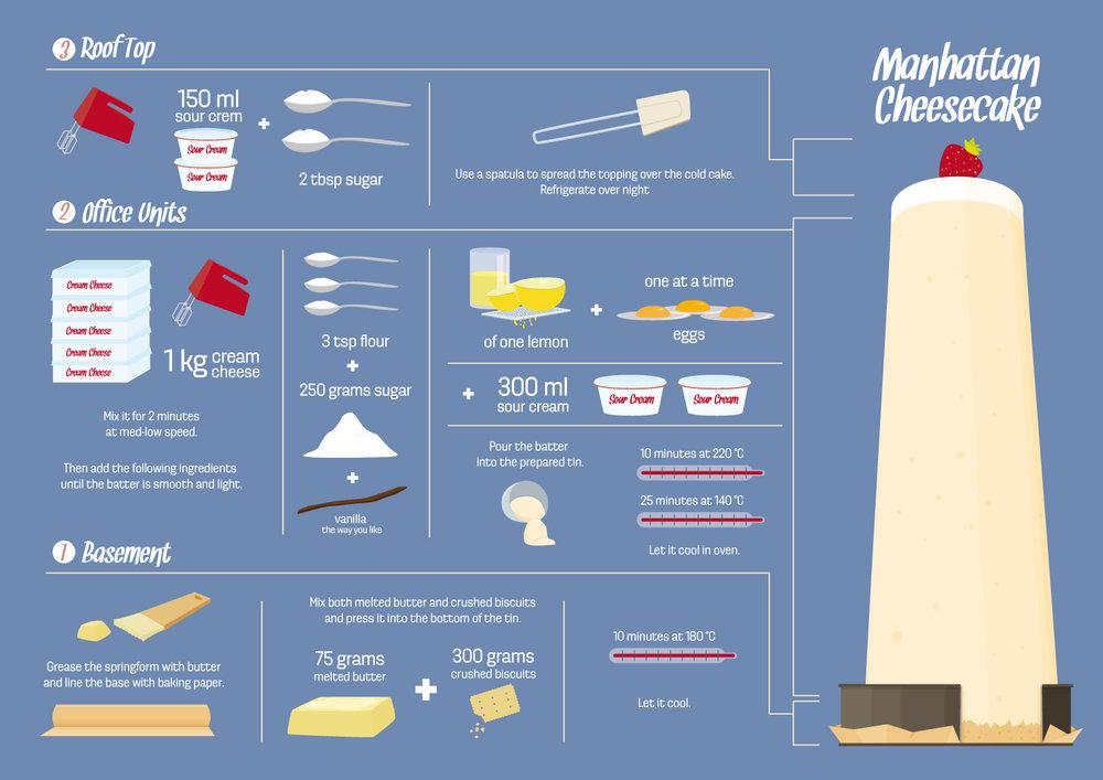 """Infografik vom Rezept """"Manhattan Cheesecake"""" von Elisabeth Deim"""