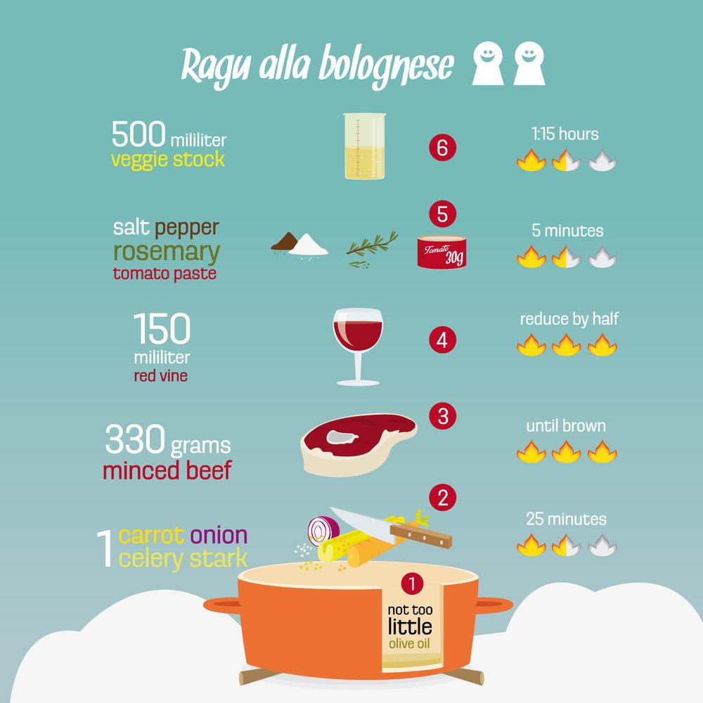 "Infografik vom Rezept ""Spaghetti Bolognese"" von Elisabeth Deim"