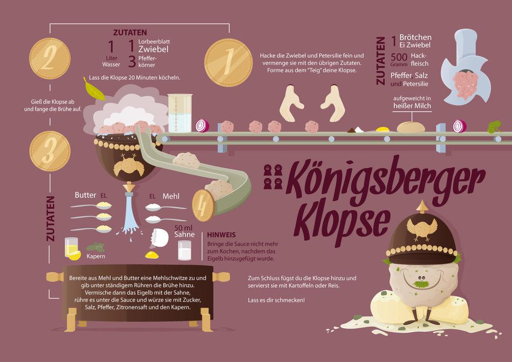 """Infografik zum Rezept """"Königsberger Klopse"""" von Elisabeth Deim"""