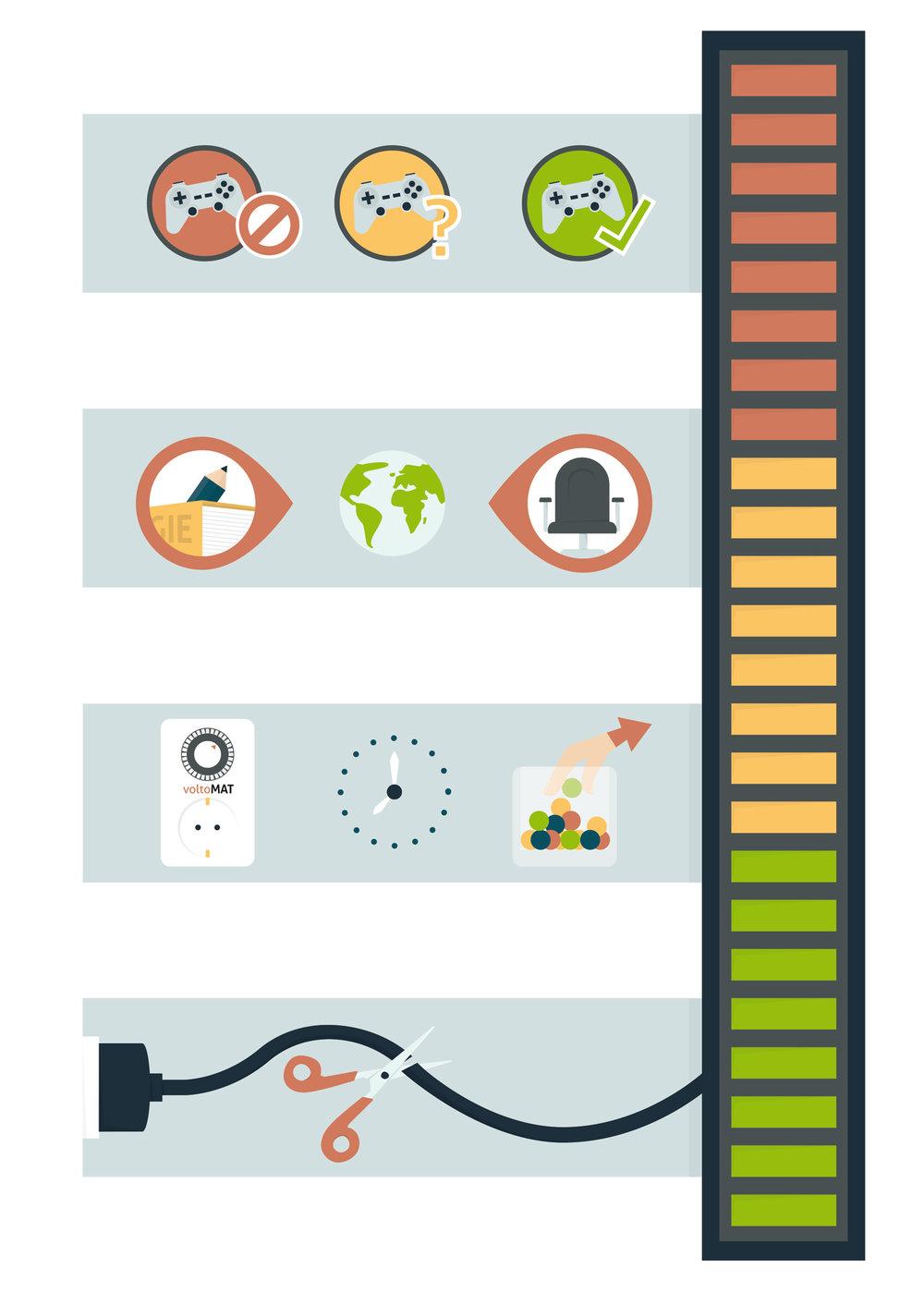 Sachbuch Illustration Medienkonsum kontrollieren - Elisabeth Deim