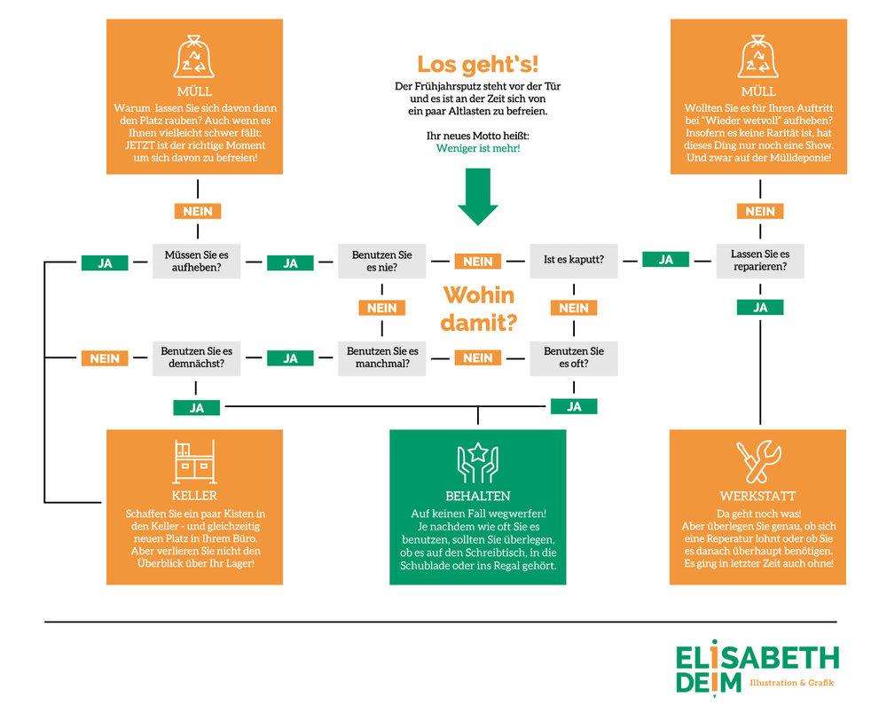 Infografik Wie richtig entrümpeln von Elisabeth Deim