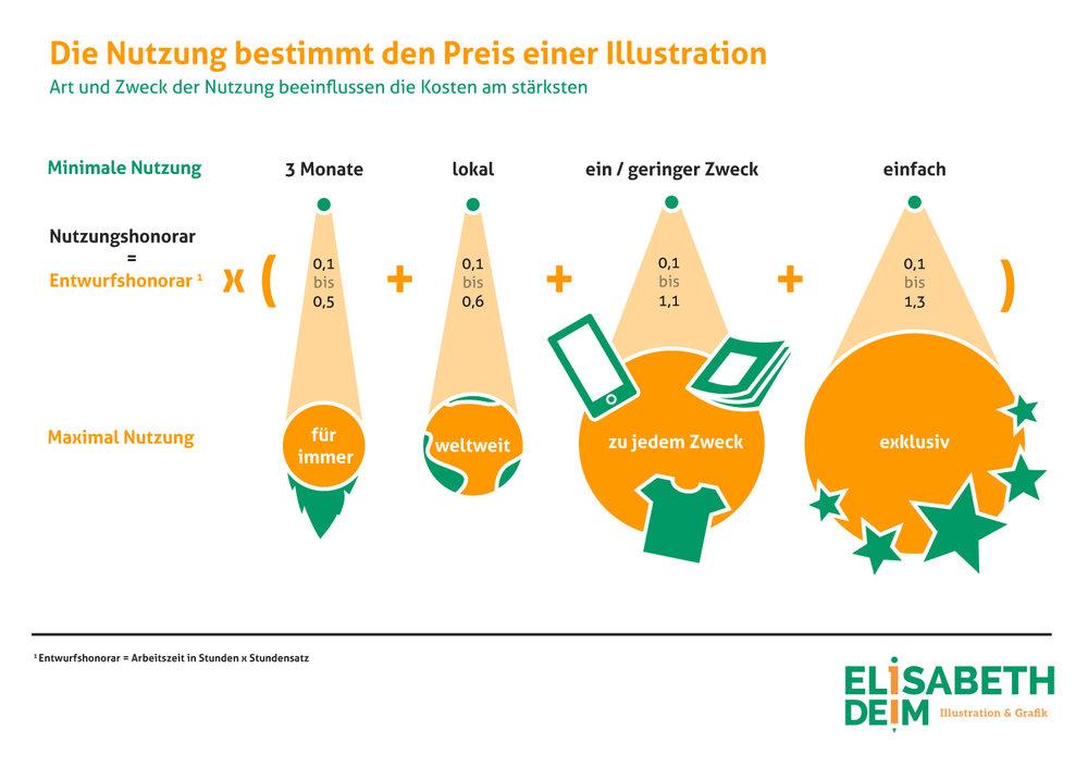 Infografik Berechnung von Nutzungsrechten von Elisabeth Deim