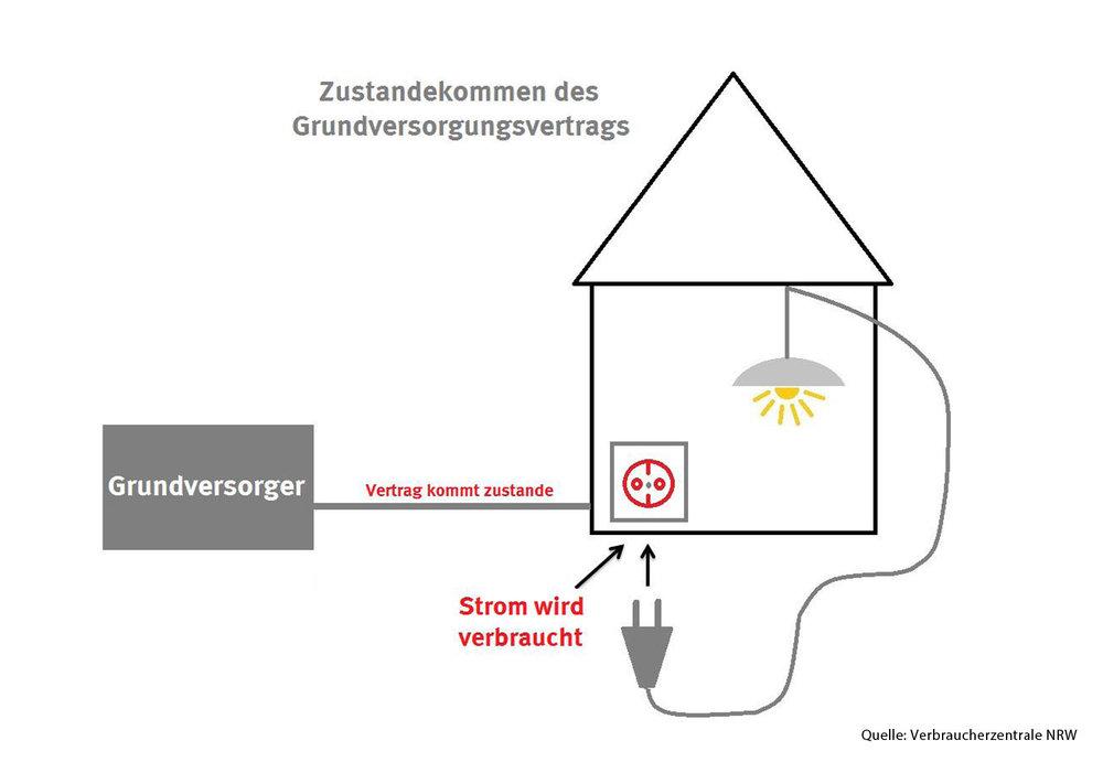Vorlage Wie entsteht ein Stromvertrag der Verbraucherzentrale NRW