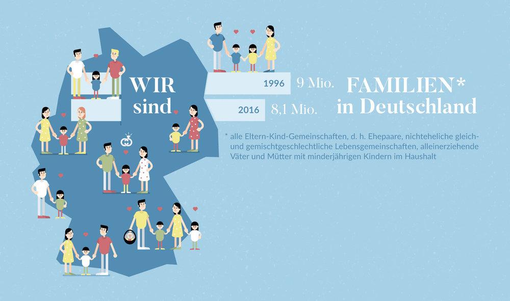 """Infografik """"Wie viele Familien in Deutschland"""" für Eltern - Elisabeth Deim"""
