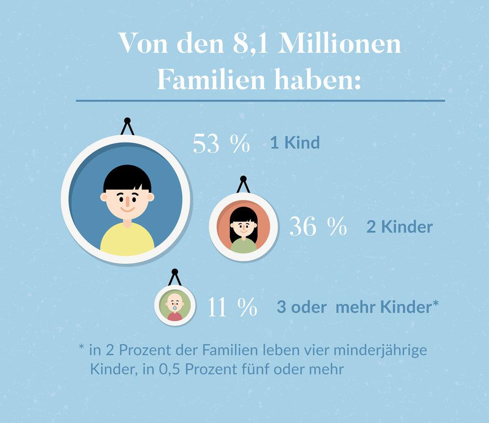 """Infografik """"Kinder in deutschen Familien"""" für Eltern - Elisabeth Deim"""