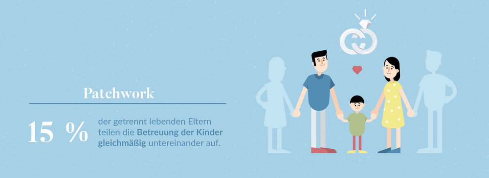 """Infografik """"Patchwork in deutschen Familien"""" für Eltern - Elisabeth Deim"""