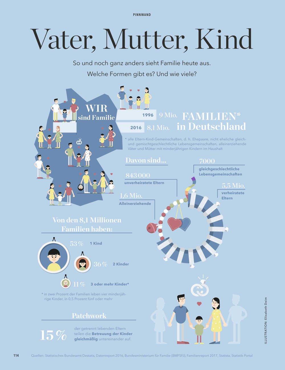 """Infografik """"Familien in Deutschland"""" / Elisabeth Deim"""