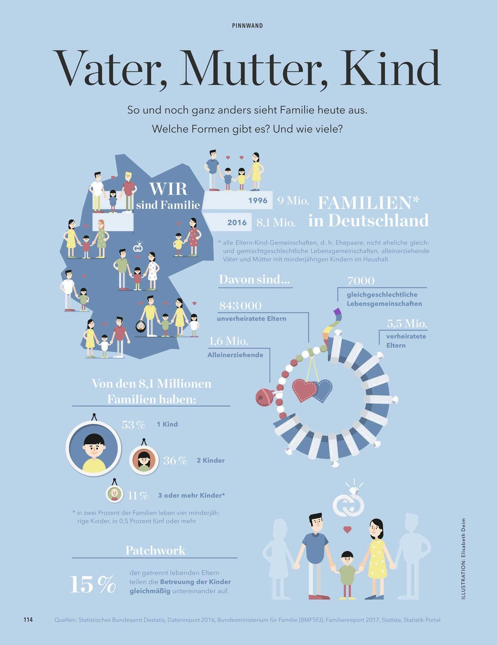 """Infografik """"Familien in Deutschland"""" von Elisabeth Deim"""
