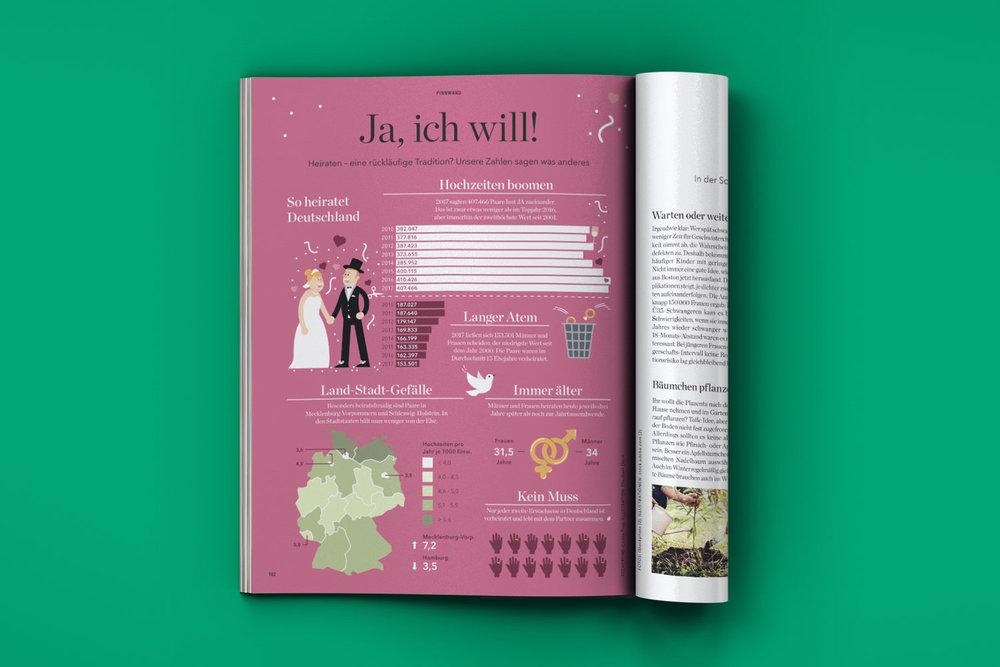 """Mockup Eltern Magazin mit Infografik """"Heiraten in Deutschland"""" / Elisabeth Deim"""