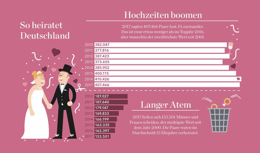 """Infografik """"Heiraten und Scheidung in Deutschland"""" für Eltern - Elisabeth Deim"""