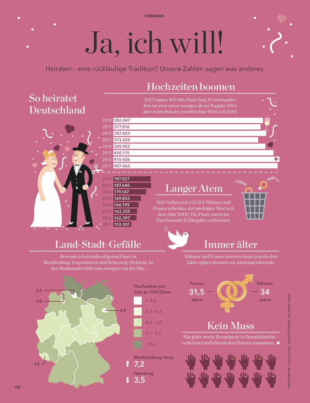 Infografik - Eltern-Magazin - Heiraten in Deutschland - Elisabeth Deim