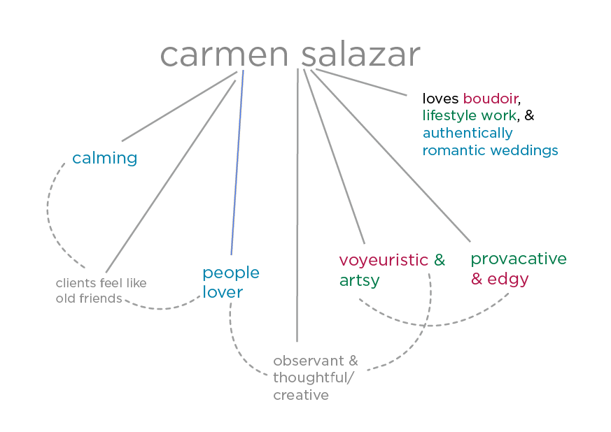 Carmen Word tree.png