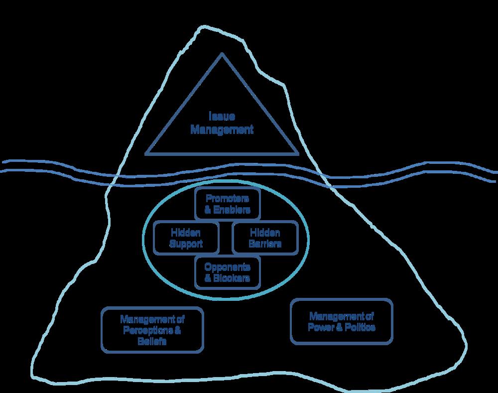 iceberg+model.png