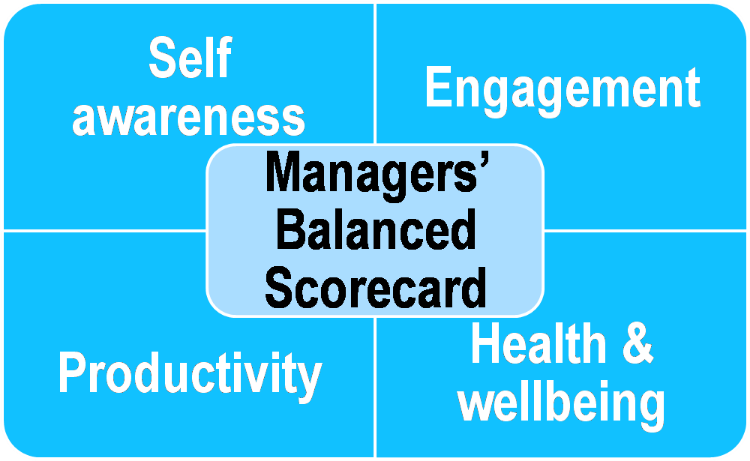 Managers+balanced+scorecard.png