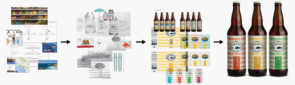 Craft Brewery Branding Process. Island Brewing work is ©Danno The Manno, Inc.