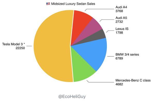 Tesla 3 Sales EV Graph.jpeg