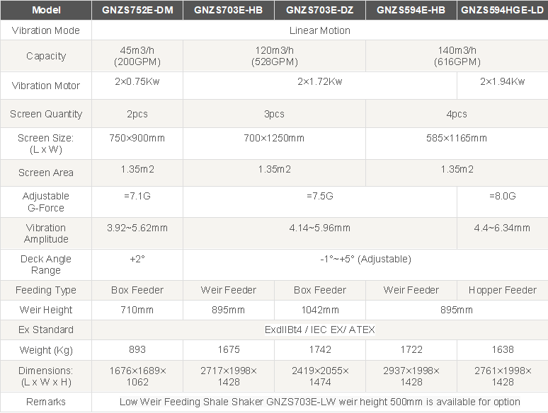 Shaker Capacity Table.png