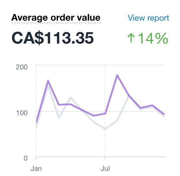 Ecommerce case study Average order value.png