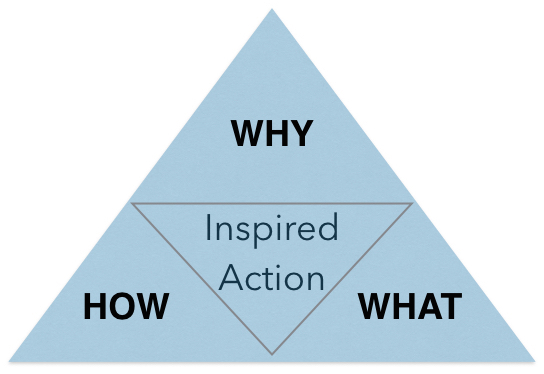 Inspired Action triangle.jpg
