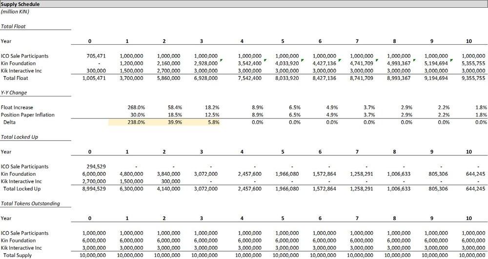 KIN Supply Schedule.jpg