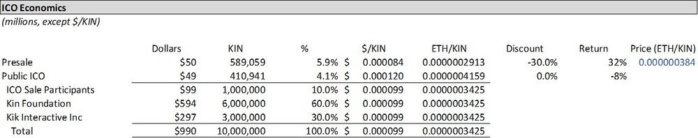 KIN ICO Economics.jpg