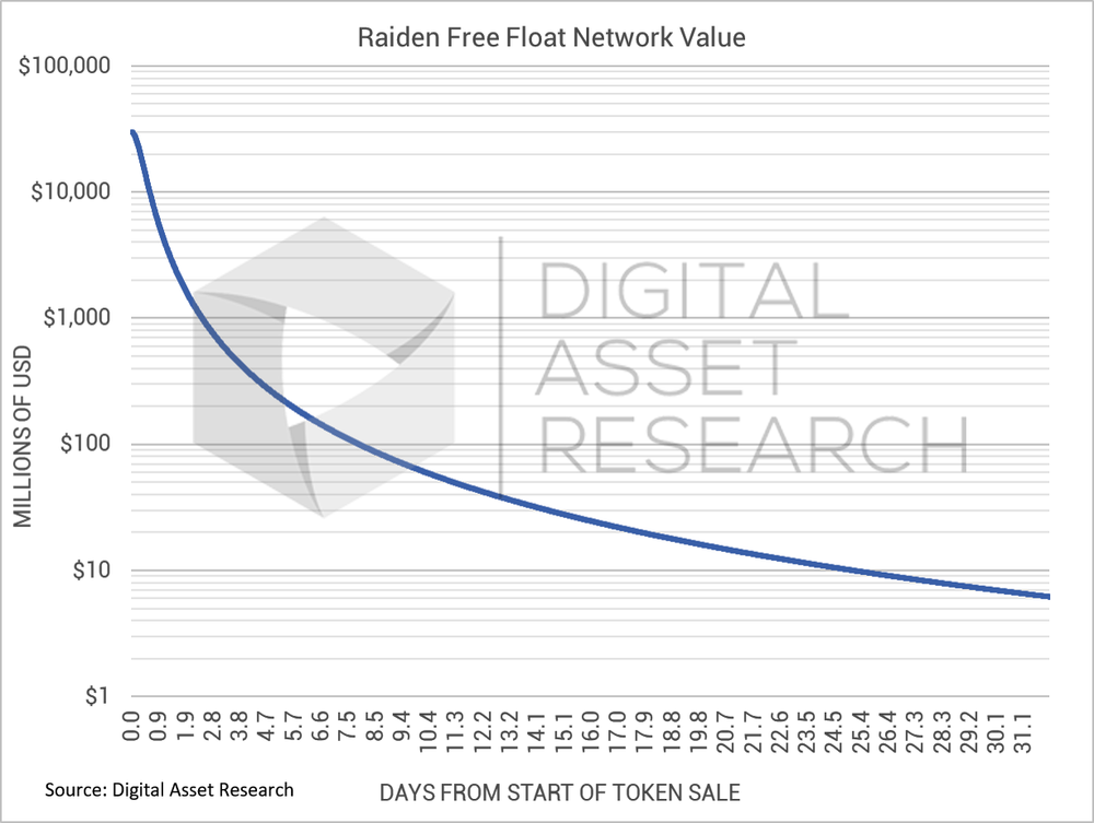 RDN Price Graph watermarked.png