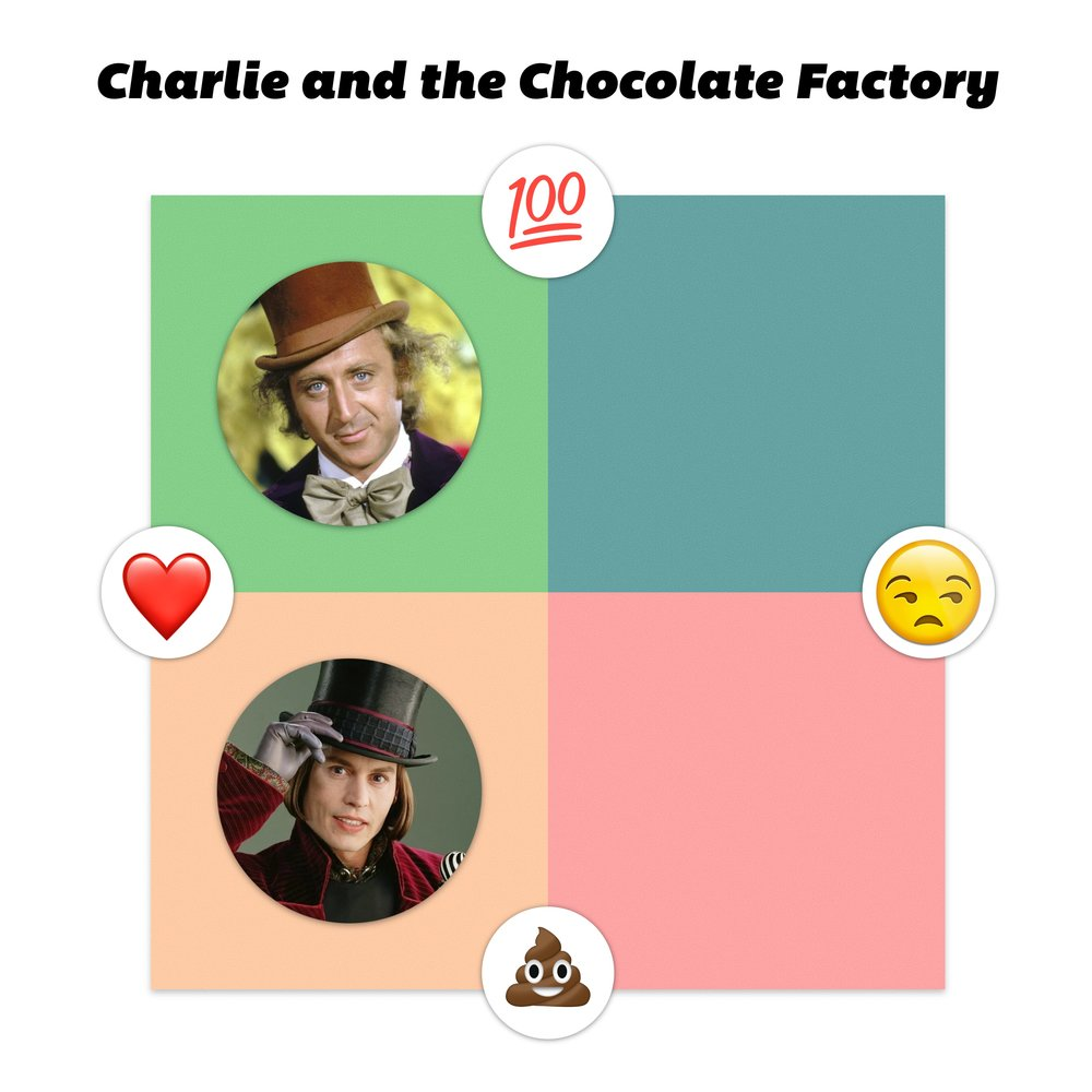 22. Charlie and the Chocolate Factory