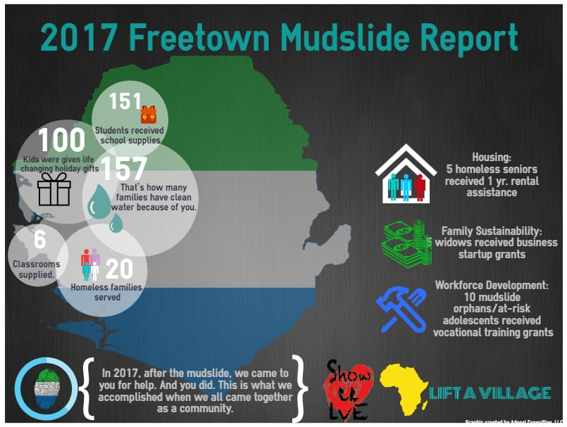 Our Mudslide Report Card: A glimpse of what your support/contributions/ donations have done so far. Thank you!