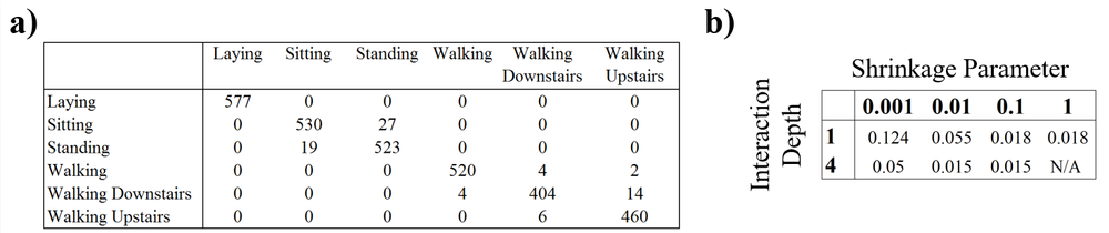 Figure 3.   a)  Classification table using a trained boosting model on a subset of the data (500 iterations, 70/30 train-test split, shrinkage = 0.1, interaction depth = 4) on the  Human Activity Recognition with Smartphones  dataset.  b)  Parameter tuning with 500 iterations and 70/30 train-test split to determine the best shrinkage and interaction depth parameters that produce the lowest classification errors. Reproduced from Figure 2 in CSE 780 Assignment 3 [4].