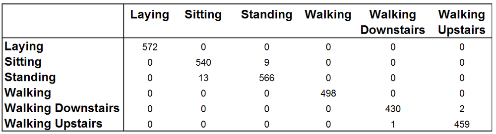 Figure 7 . Classification table using a trained boosting model (500 iterations, 70/30 train-test split, shrinkage = 0.1, interaction depth = 4) on the  Human Activity Recognition with Smartphones  dataset when using a subset of predictor variables found previously through boosting.