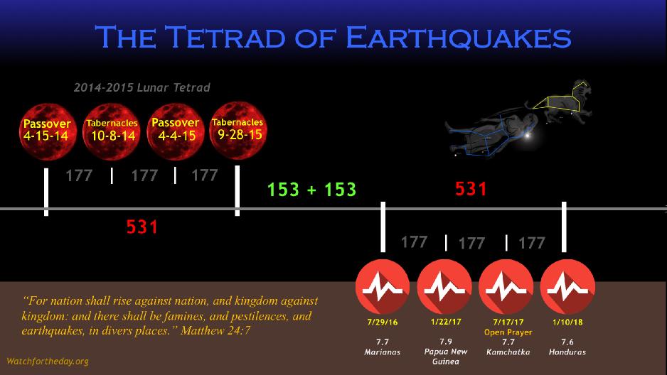Earthquake Tetrad.png