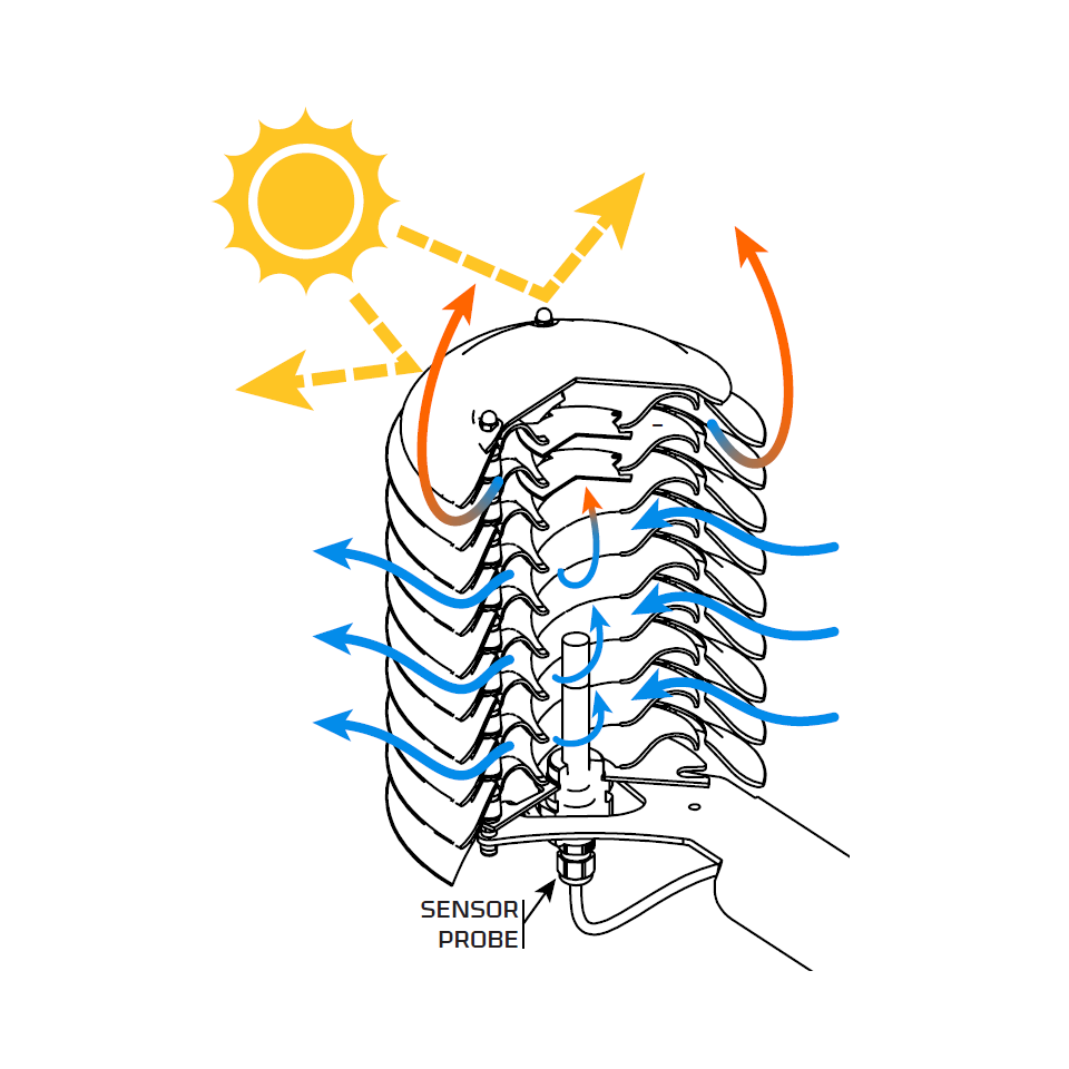 How the spiral vortex flow forms inside helical meteoshield professional.