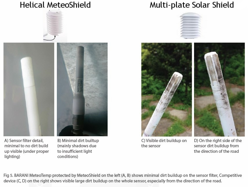 MeteoShield sensor dirtiness comparison